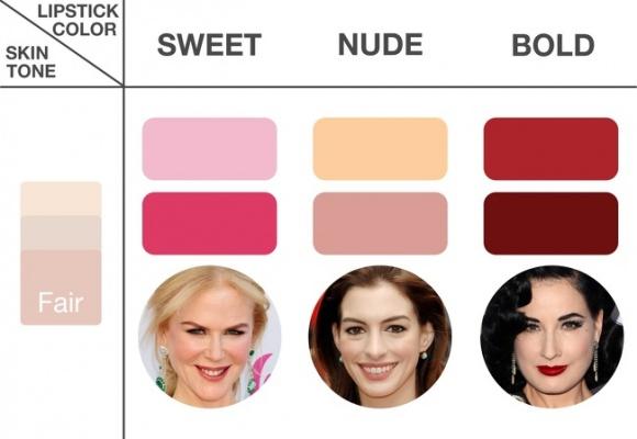 chọn màu son, chọn màu son hợp với da, chọn màu son phù hợp cho từng khuôn mặt